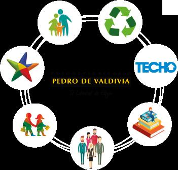 Responsabilidad Social Coporativa Pedro de Valdivia: actividades y programas